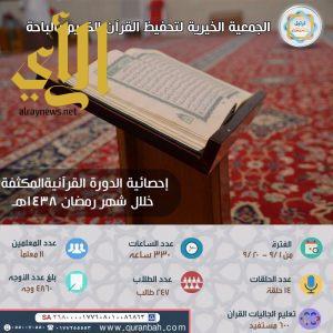 أكثر من 847 مشاركاً بالدورات القرآنية المكثفة بجمعية ترتيل الباحة